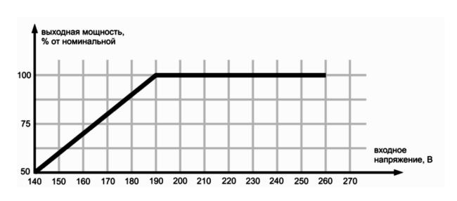 Зависимость выходной мощности стабилизатора Ресанта от входного напряжения