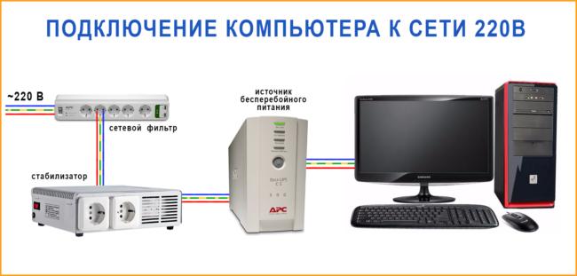 Схема подключения компьютера к сети 220В