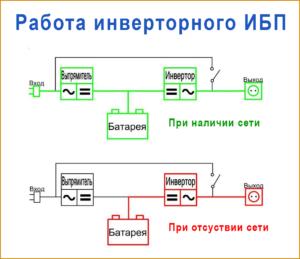 Принцип действия ИБП инверторного типа