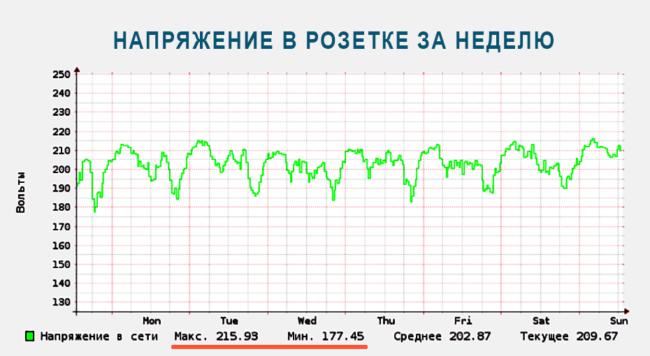 Недельный график напряжения в сети 220В