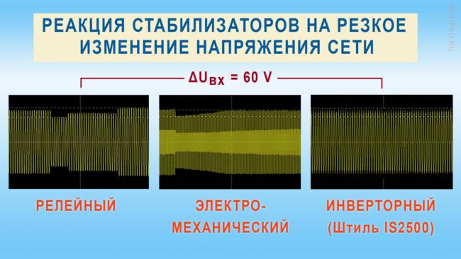 Скорость реакции стабилизаторов релейного, электромеханического и инверторного типа